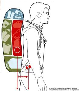 rucksack-packen-01